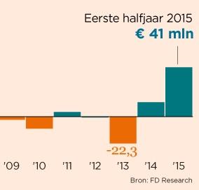 De cijfers van Holland Casino