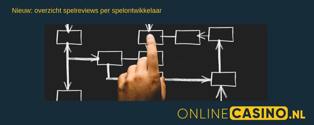 Spelontwikkelaar online casino spel