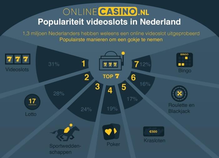 onlinecasino.nl populairiteit videoslots en kansspelen in Nederland