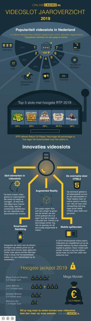 onlinecasino.nl infographic  videoslot jaaroverzicht 2019 populariteit videoslots hoogste RTP innovaties hoogste jackpot 2019