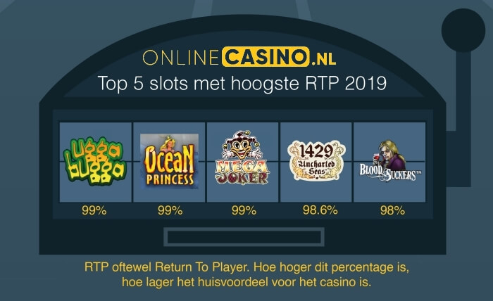 onlinecasino.nl top 5 videoslots met hoogste return to player percentage
