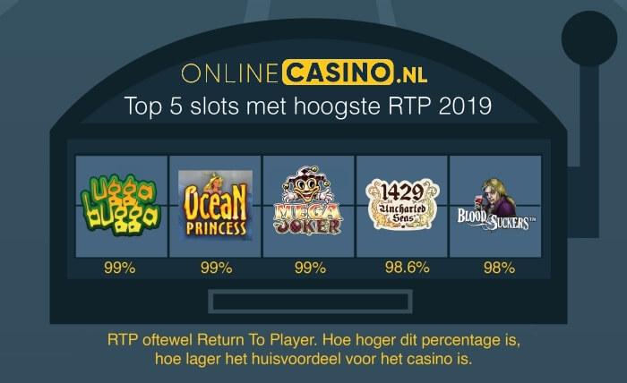 onlinecasino.nl top 5 videoslots met hoogste return to player percentage
