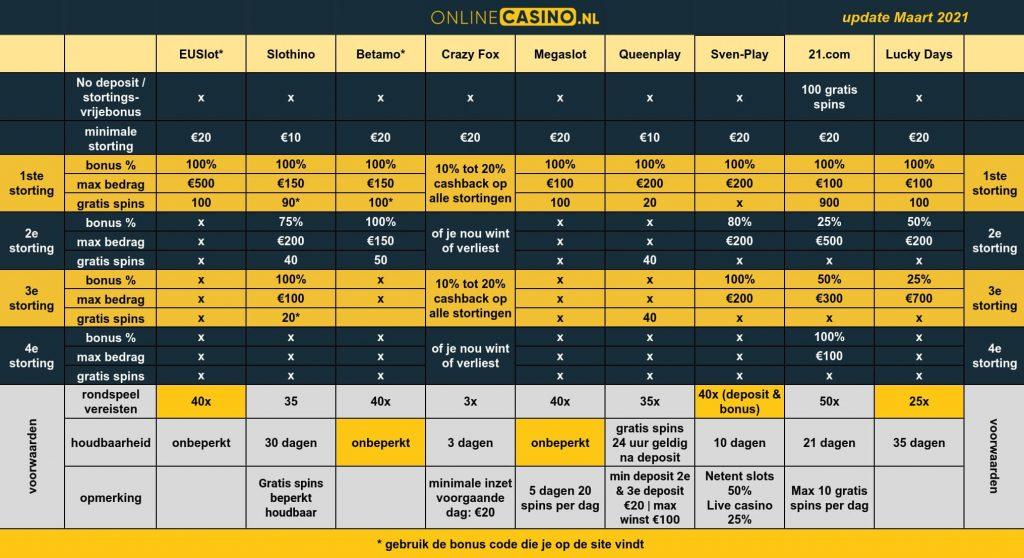 onlinecasino.nl welkomstbonus vergelijkingstabel overzicht alle welkom bonussen online casino update maart 2021